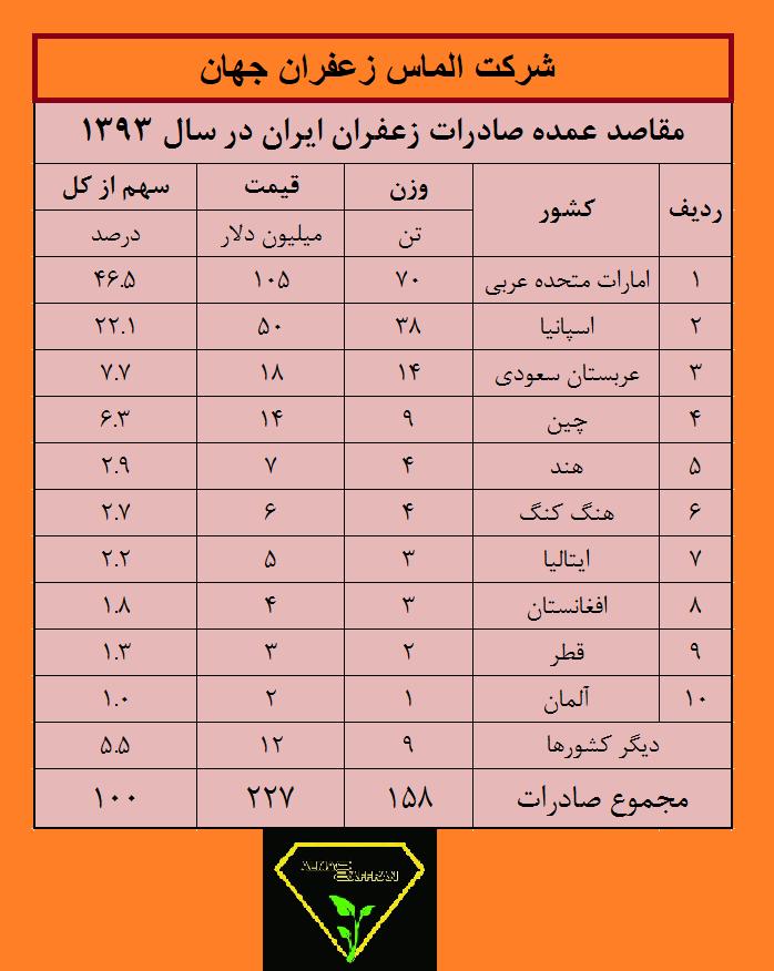 صادرات زعفران به عراق