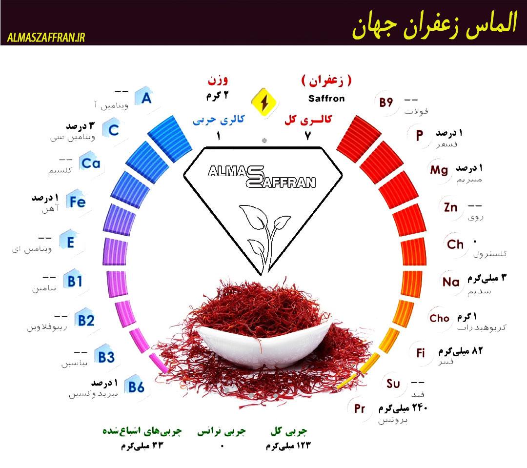 آموزش بازاریابی صادرات زعفران