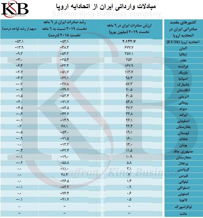 خریداران زعفران ایران و کشورهای صادر کننده زعفران
