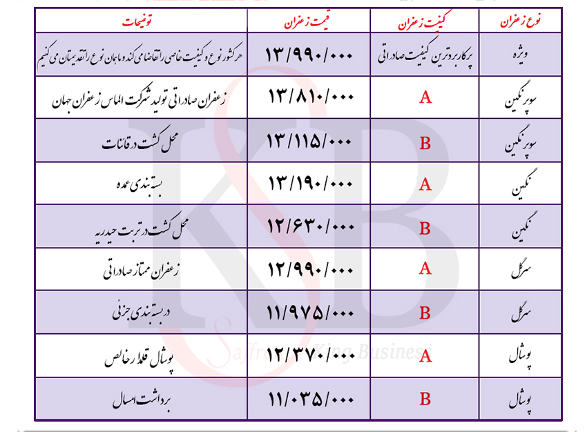 قیمت روز زعفران صادراتی